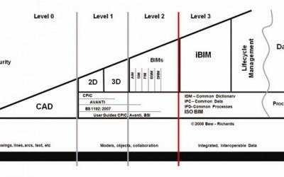 Bim-model-credit-we_636
