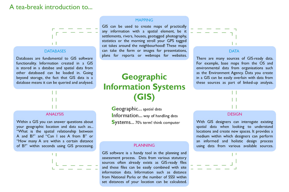 A short introduction to Geographic Information Systems (GIS)